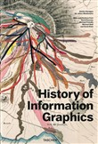 history of information gr...